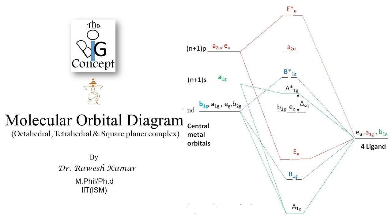 molecular orbital diagram of complexes the big concept [ 1280 x 720 Pixel ]