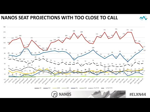 Conservatives 'rocket ride' continues as O'Toole closes gap in projected seats: Nanos  TREND LINE