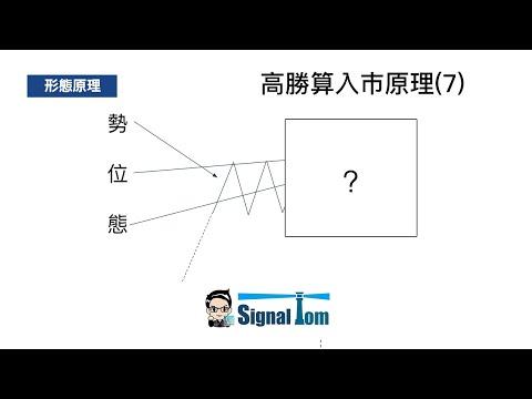 高勝算外匯入巿形態(7) - 橫行中順勢橫行突破 行為技術分析