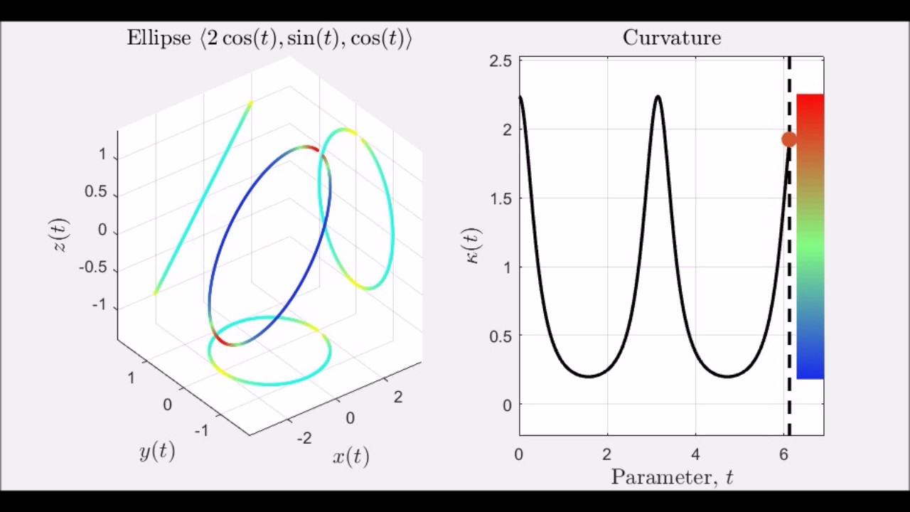 What is curvature 3d youtube for 3d plot online