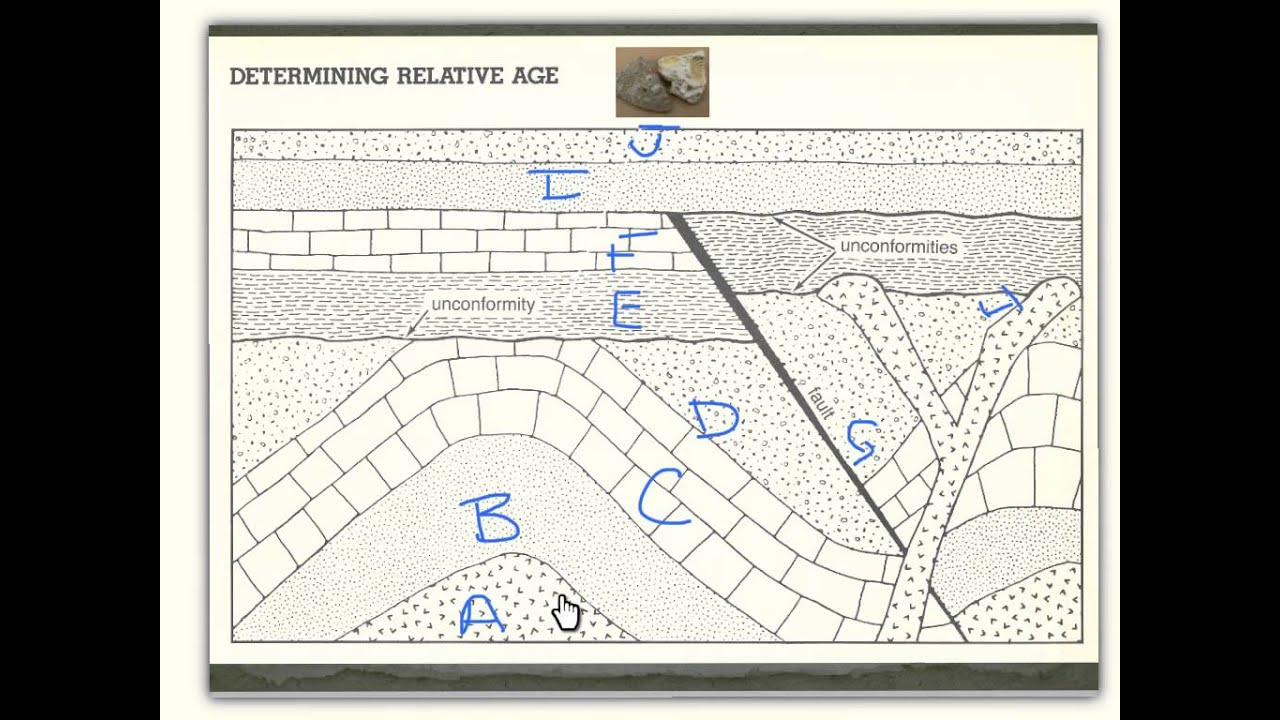 History of Earth Notes part1- Relative Dating (Earth ...
