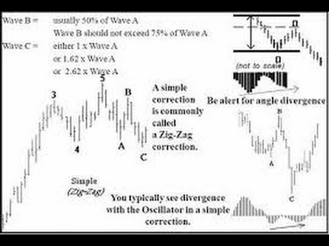 Elliott Wave Trader Clearly Explains The X Wave