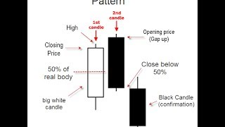 5- Candlestick Signals and Patterns
