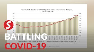 Covid-19: ICUs nationwide almost at full capacity, MAEPS 2.0 coping with surge in C3 patients