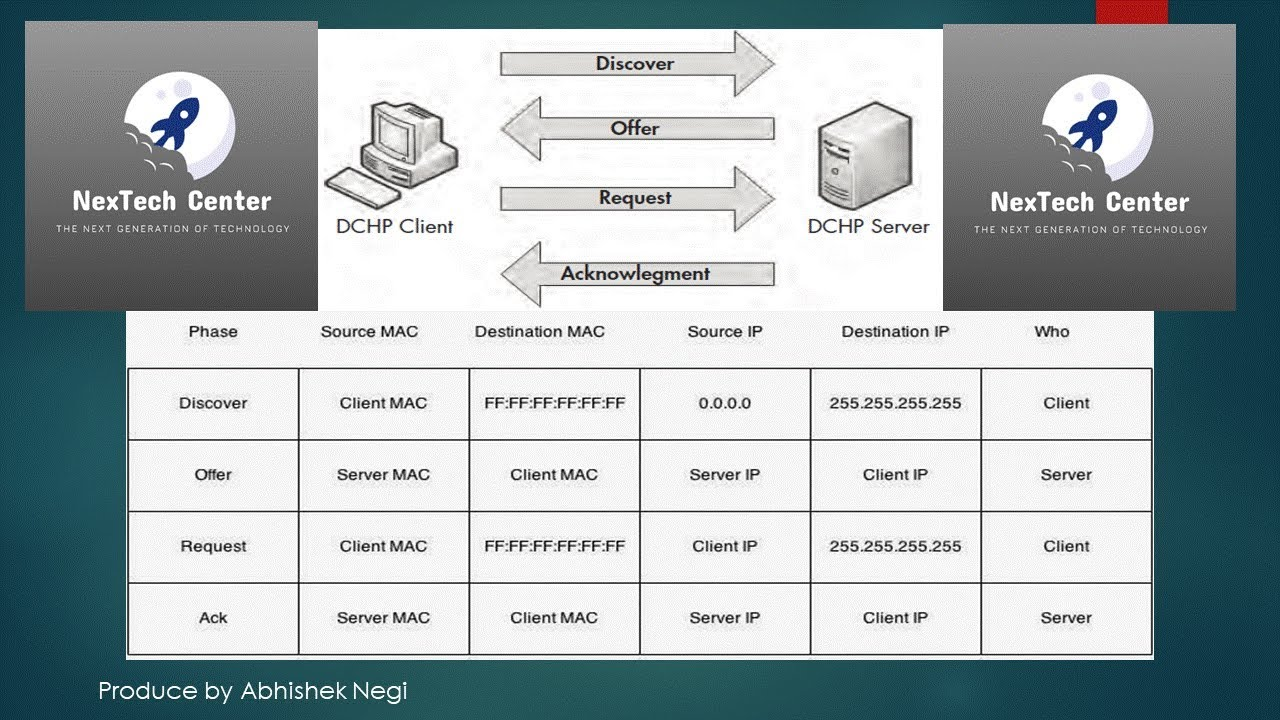 Dhcp Dora Process Explained In Hindi 01 Youtube