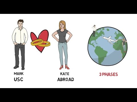 How A US Citizen Can Sponsor A Spouse Abroad