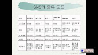 Information Science about Social Network Service (SNS에 대한 정보학)