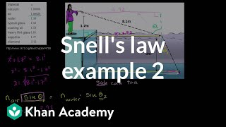 Snell's Law Example 2