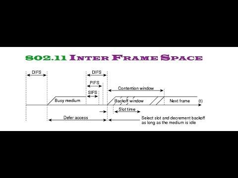 802.11 Inter Frame Space | SIFS | PIFS | DIFS | EIFS | AIFS | RIFS | Types Of Inter Frame Space