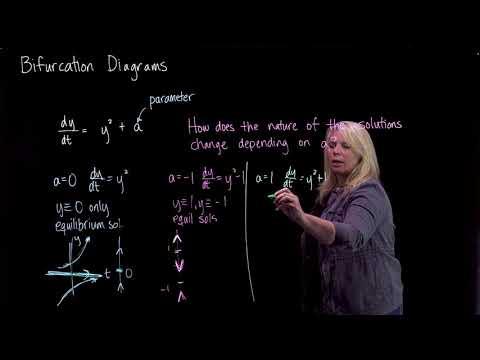 Bifurcation Values