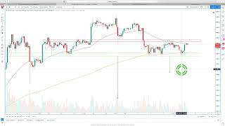 Hyperwave - Bitcoin and the Stock Market Rally while Gold Pulls Back