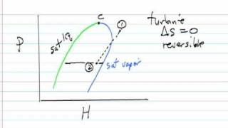 T-S and P-H Diagrams