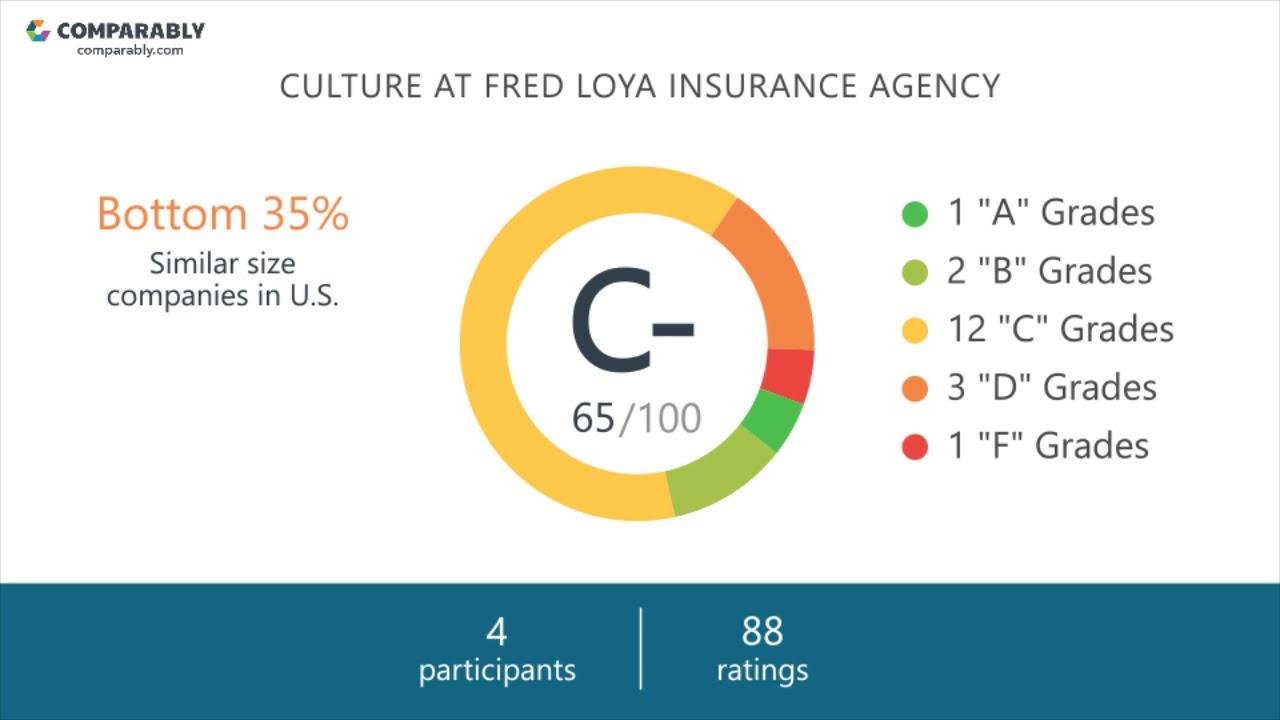 Fred Loya Insurance Agency Employee Reviews Q3 2018 Youtube