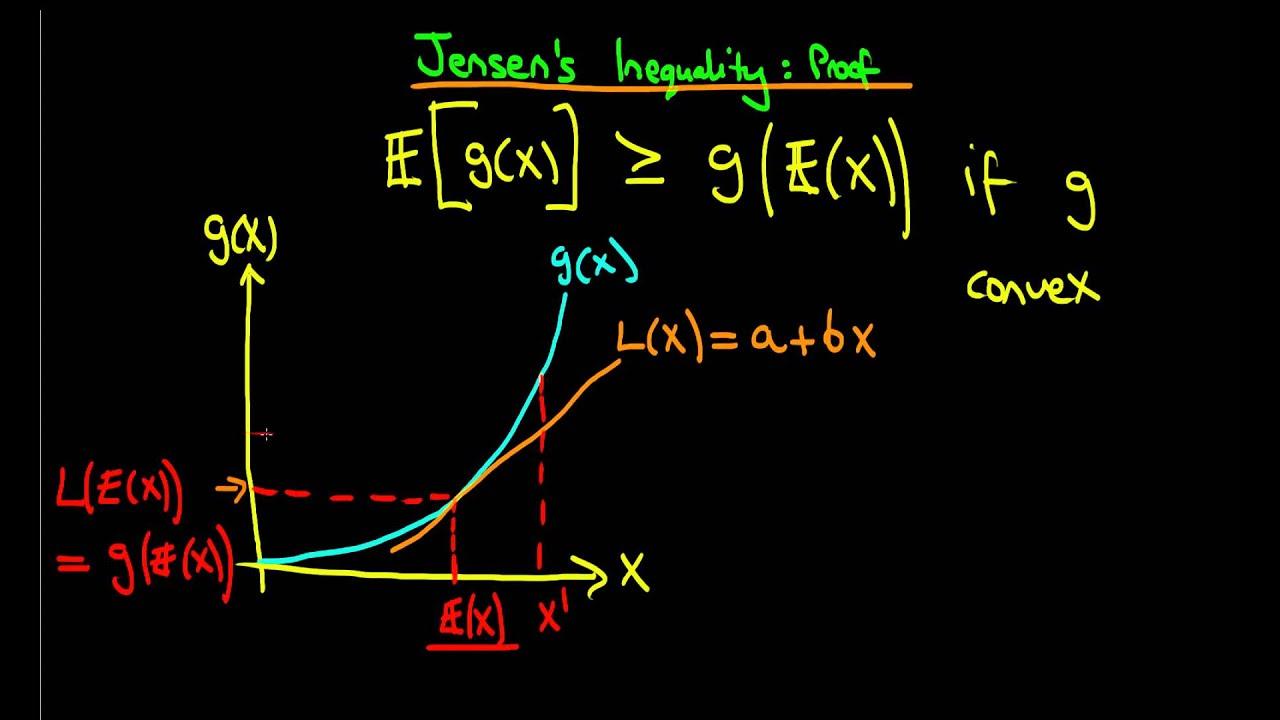Download Jensen's Inequality   proof