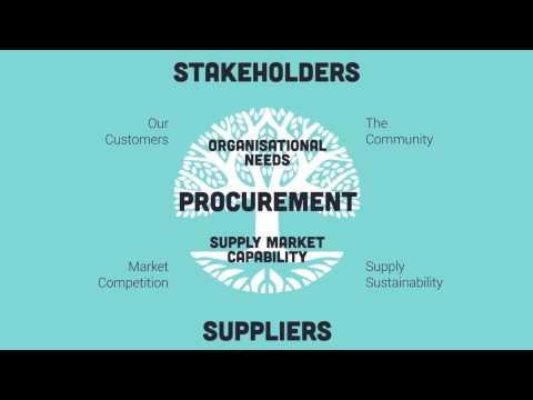 Introduction to Procurement - Module 1 - What is Procurement?