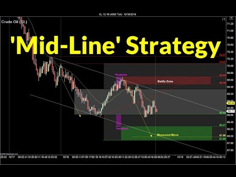 'Midline' Trading Strategy | Crude Oil, Emini, Nasdaq, Gold & Euro