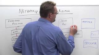 Backup and Recovery InfoBit - NetBackup 7.7 Security Options: Enhanced Auditing