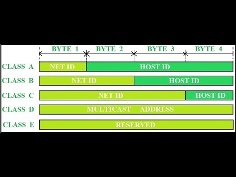 Class Full Addressing |From which class IP belongs|Class Full Networking
