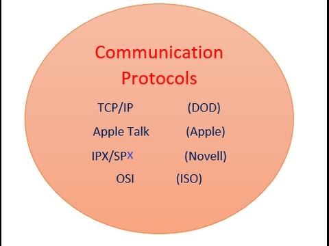CCNA Lec 15 What is Communication protocols in hindi by Ankit shukla