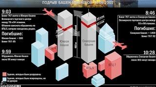 Сравнение. Подрыв башен близнецов и китайских небоскрёбов.