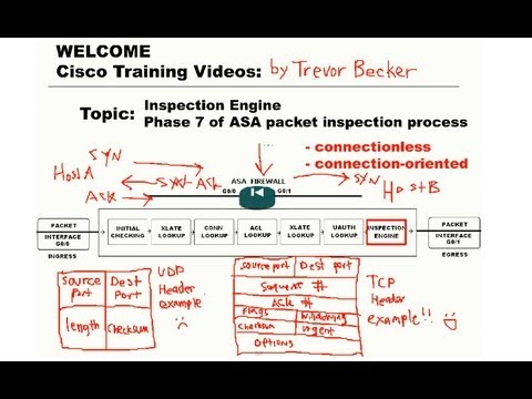Inspection Engine ASA packet inspection phase : CCNP