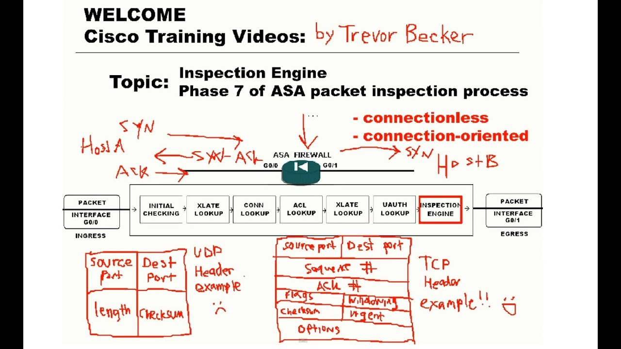 Inspection Engine ASA packet inspection phase : CCNP Security FIREWALL :  Cisco Training Videos