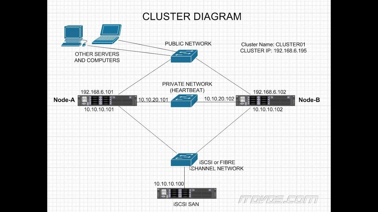 Simple Failover Cluster Diagram  Windows Server 2012 R2