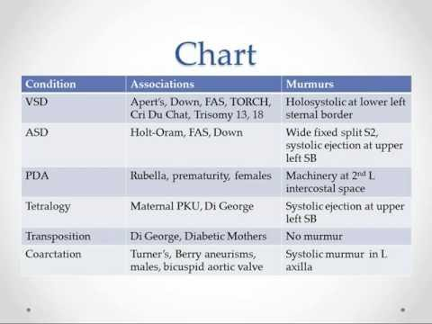 Congenital Heart Disease - USMLE Step 2 Review