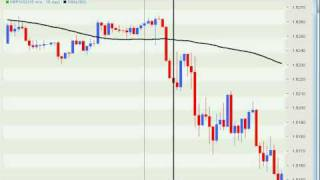 Forex Trading Strategy - Scalping Tips From Readers
