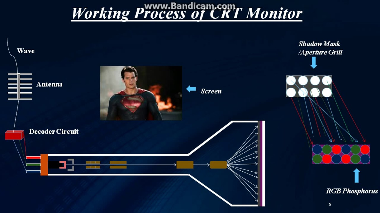How Crt Monitor Works Schematic Diagram Structure And Operation Of Youtube