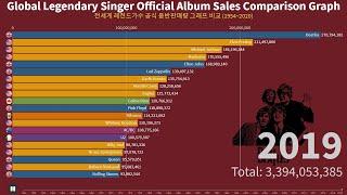 전세계 레전드가수 공식 음반판매량 그래프 비교 (195…