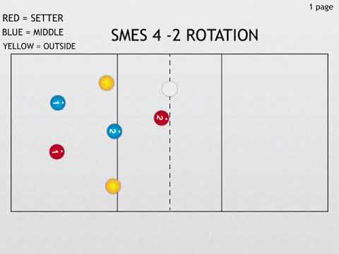 Volleyball 4 2 Offense Diagram Easy Food Chain Smes Rotation 1 Youtube