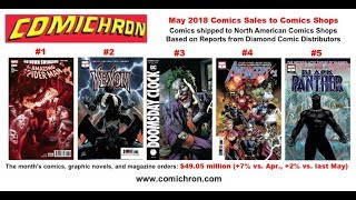 Comichron First  Look: May 2018 Comics Sales Charts