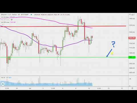 Bitcoin Chart Technical Analysis for 07-10-2020