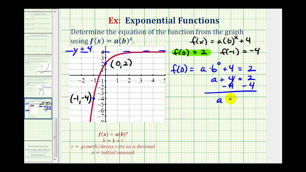 ex: find the equation of a transformed exponential function from a