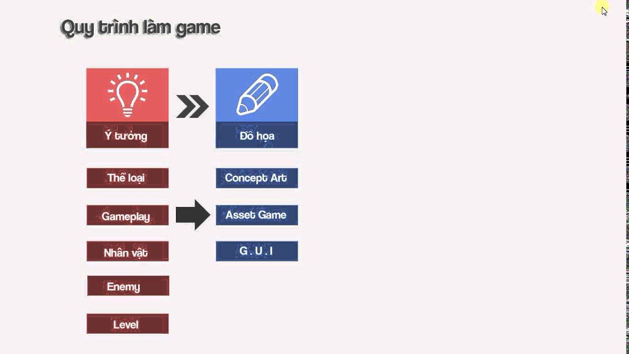 Bài 1 : Quy trình làm game – Hướng dẫn làm game