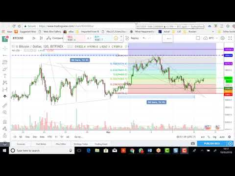 Bitcoin, Ethereum & Bitcoin Cash Update