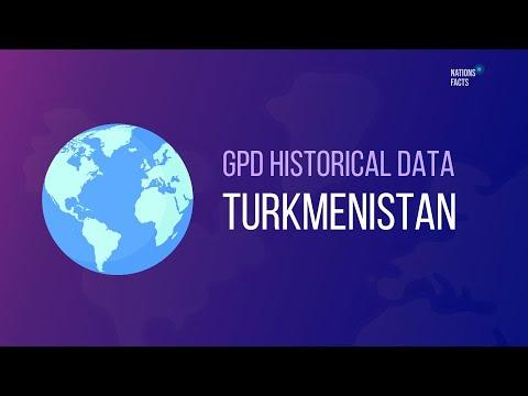 GPD TURKMENISTAN Historical Data 📊 GDP per Capita, Women vs Men Population