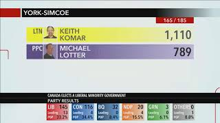 Barrie - The Local Results: Federal Election 2019