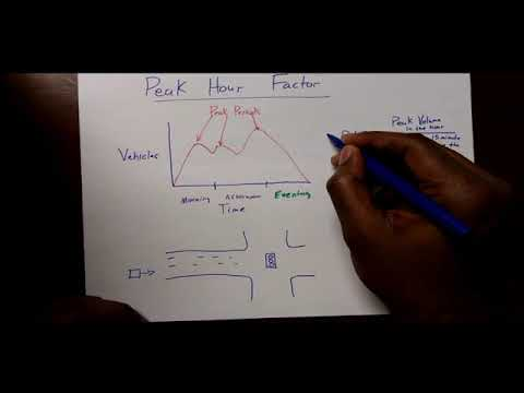 Peak Hour Factor Explanation and Example