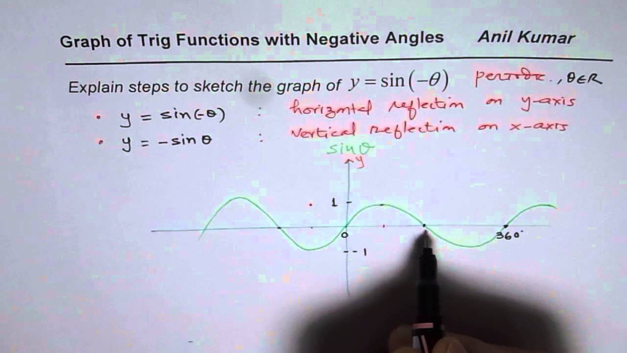 Graph Trigonometric Functions With Negative Angles Youtube
