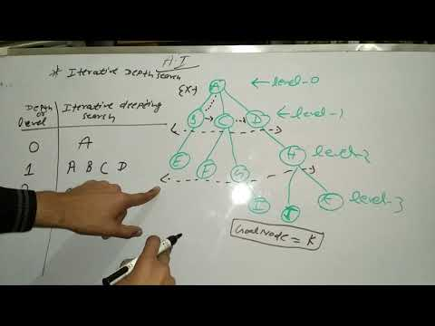 Iterative deepening search | Artificial intelligence | |in hindi