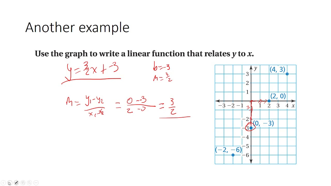 Lesson 14 14 Linear Functions