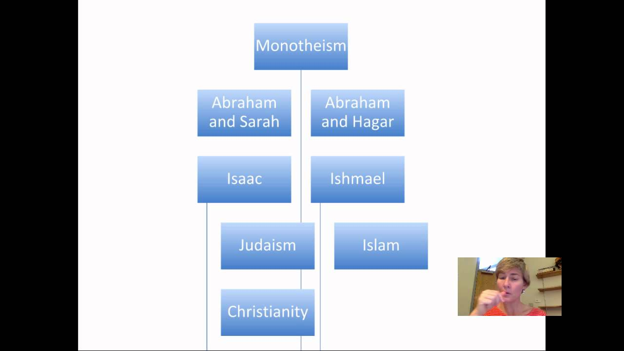 Abrahamic Religions: Overview & Conceptions of God - YouTube