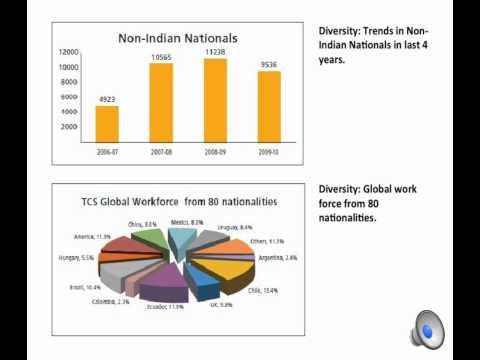 Human Resource Management at Reliance, TATA & TCS