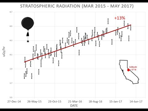 Implications of the Current Anamalous Sunspot Minimum for Galactic Cosmic Rays