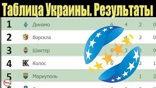 Чемпионат Украины по футболу УПЛ 6 тур Таблица результаты расписание
