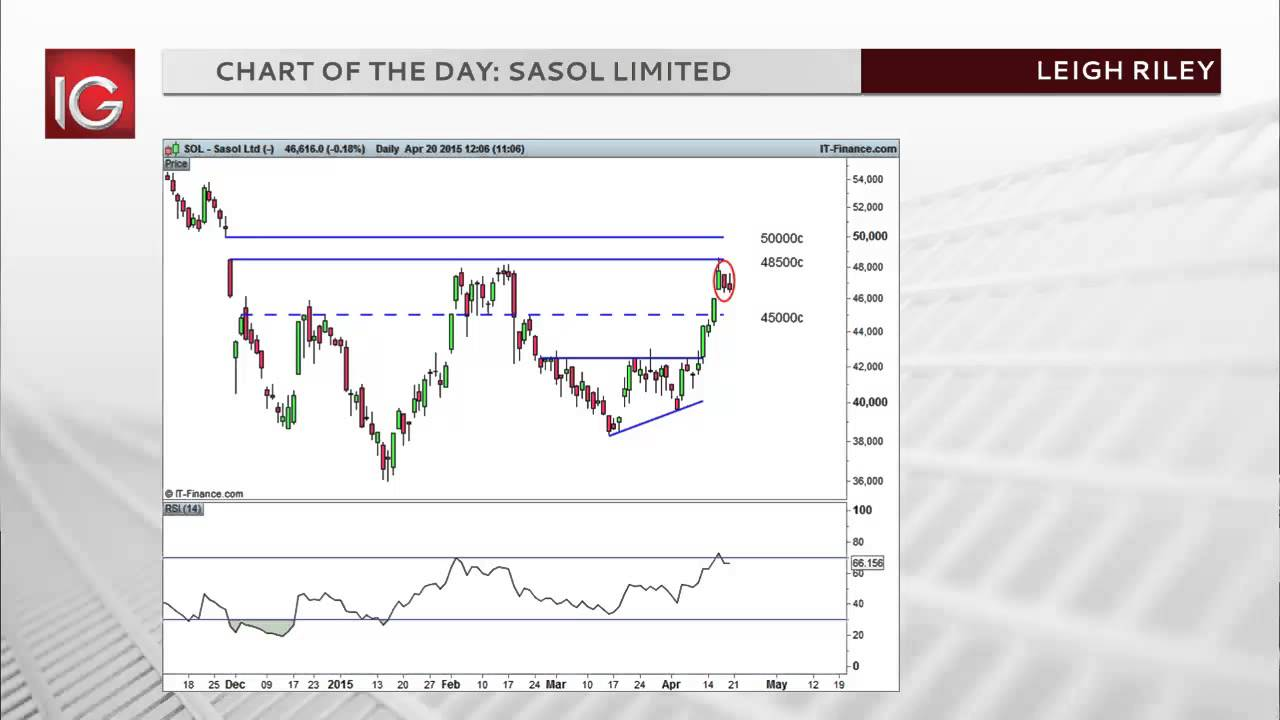 sasol financial analysis Analysis: positioning to benefit within sasol, honda motor sasol's recent financial performance for the twelve months ended june 30th, 2017 vs june 30th.