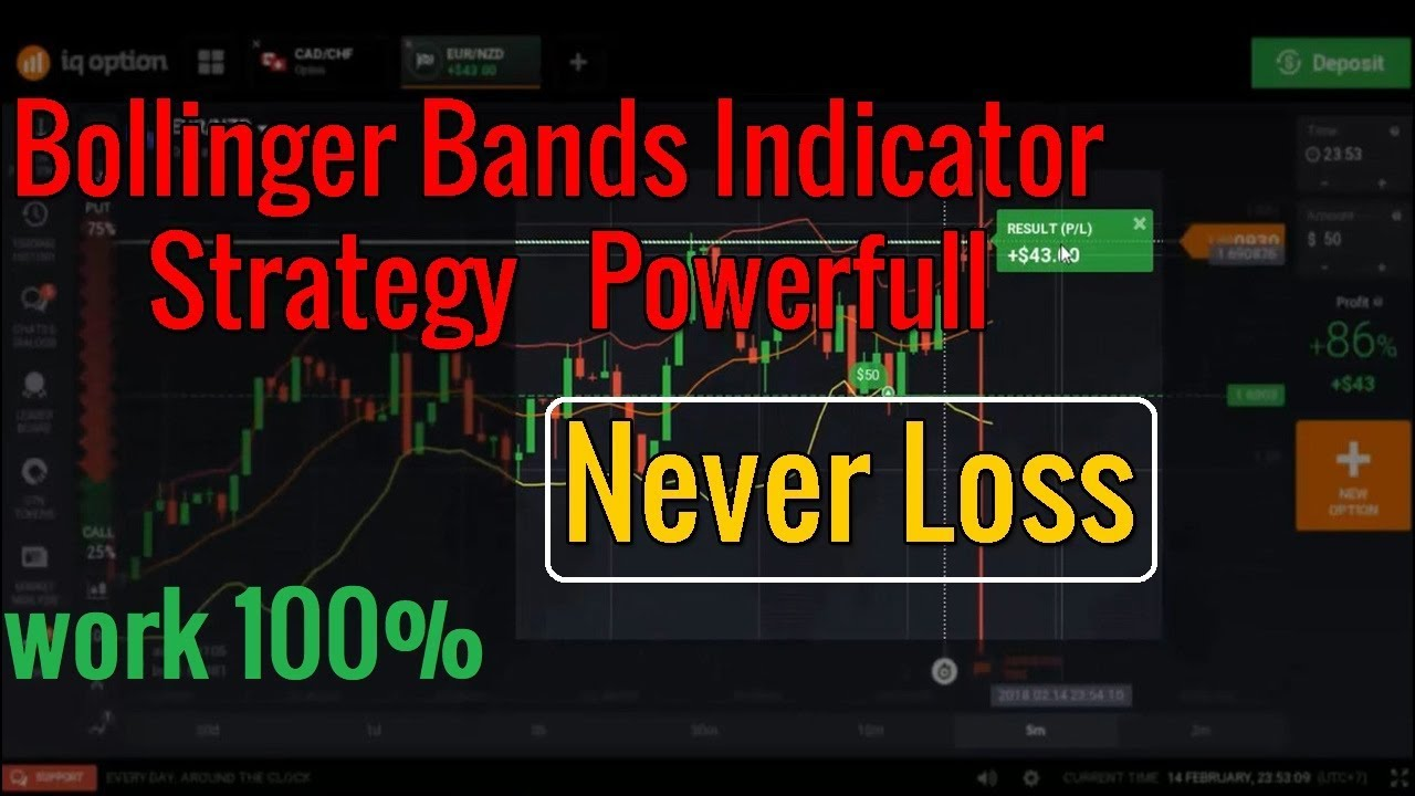Bollinger Bands Indicator Strategy Powerfull Trading Strategy binary IQ  Options NEWZELAND & US