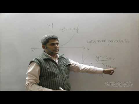 Class 11 Maths CBSE Conic Sections   Parabola 02